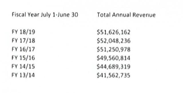 每年赚5000万美元?加州DMV卖数据